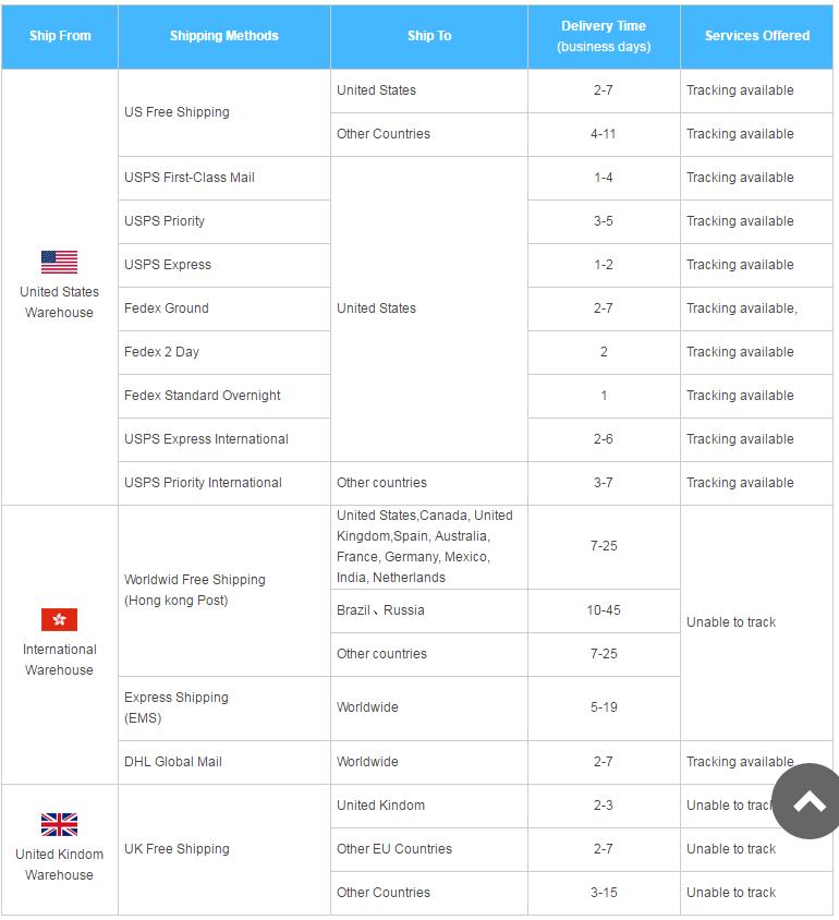 Shipping Tmart