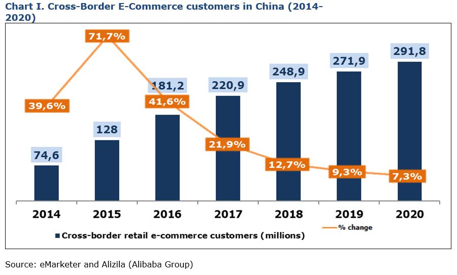 cross-border china