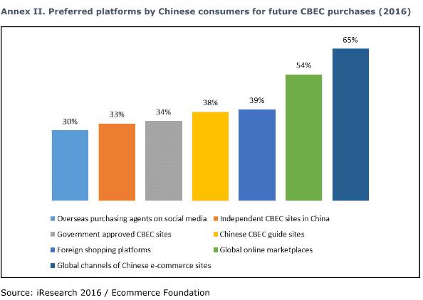 verkopen in china