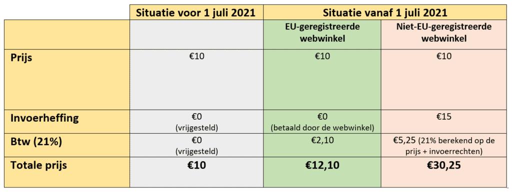 Nieuwe BTW regeling invoerrechten China berekening voorbeeld 1 juli 2021